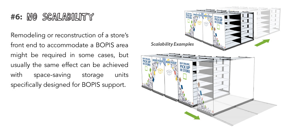 Remodeling or reconstruction of a store's front end to accommodate a BOPIS area might be required in some cases, but usually the same effect can be achieved with space-saving storage units specifically designed for BOPIS support.