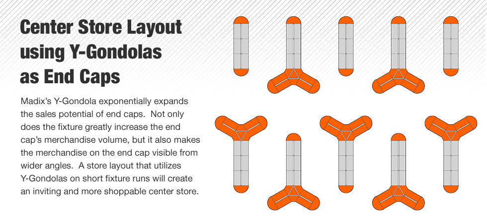 Madix's Y-Gondola exponentially expands the sales potential of end caps.  Not only does the fixture greatly increase the end cap's merchandise volume, but it also makes the merchandise on the end cap visible from wider angles.  A store layout that utilizes Y-Gondolas on short fixture runs will create an inviting and more shopable center store.
