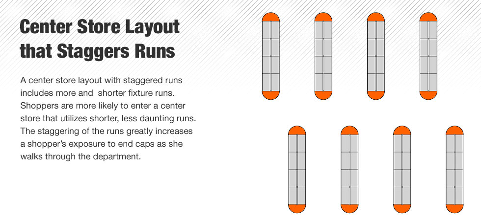 A center store layout with staggered runs includes more and  shorter fixture runs.  Shoppers are more likely to enter a center store that utilizes shorter, less daunting runs.  The staggering of the runs greatly increases a shopper's exposure to end caps as she walks through the department.