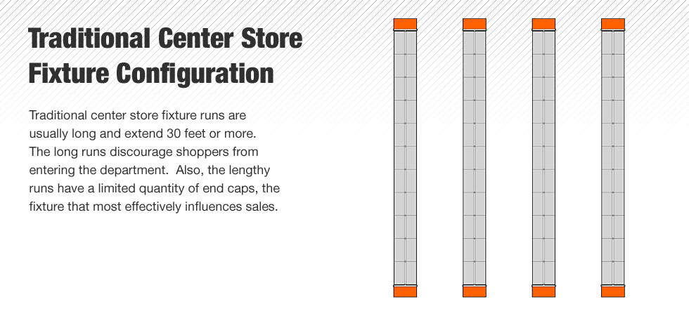 Traditional center store fixture runs are usually long and extend 30 feet or more.  The long runs discourage shoppers from entering the department.  Also, the lengthy runs have a limited quantity of end caps, the fixture that most effectively influences sales.